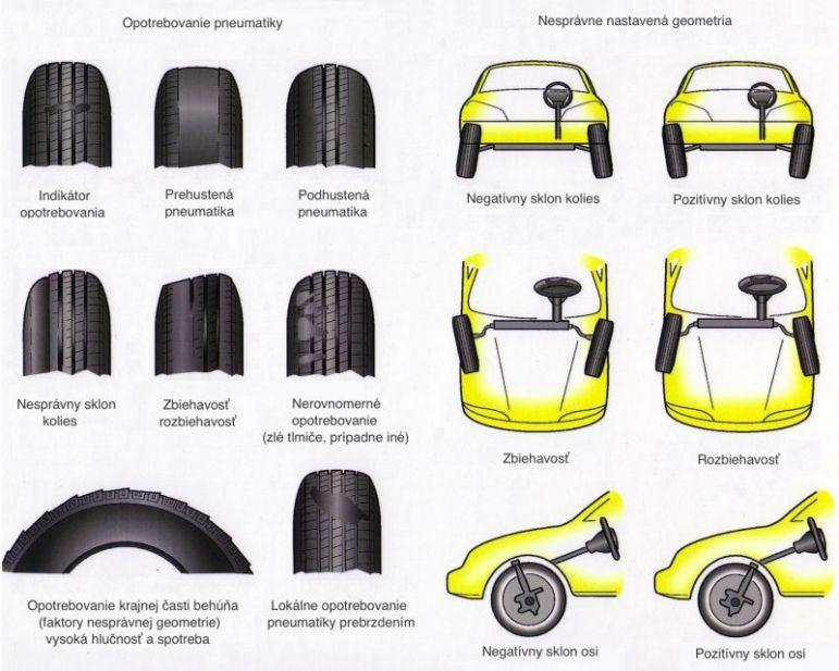 Grafické znázornenie opotrebovania pneumatík spôsobené rôznymi faktormi