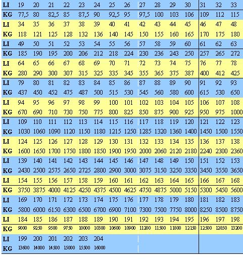 Tabulka LI indexov