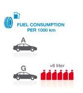 Spotreba paliva